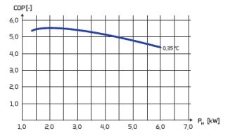 MLP 6 - COP