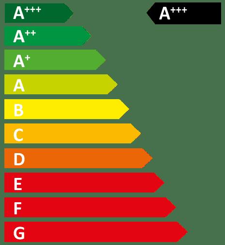 Energiataulukko, jossa nuoli osoittaa A+++ luokkaa