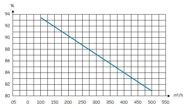 Comfort EC500 lämpötilahyötysuhde