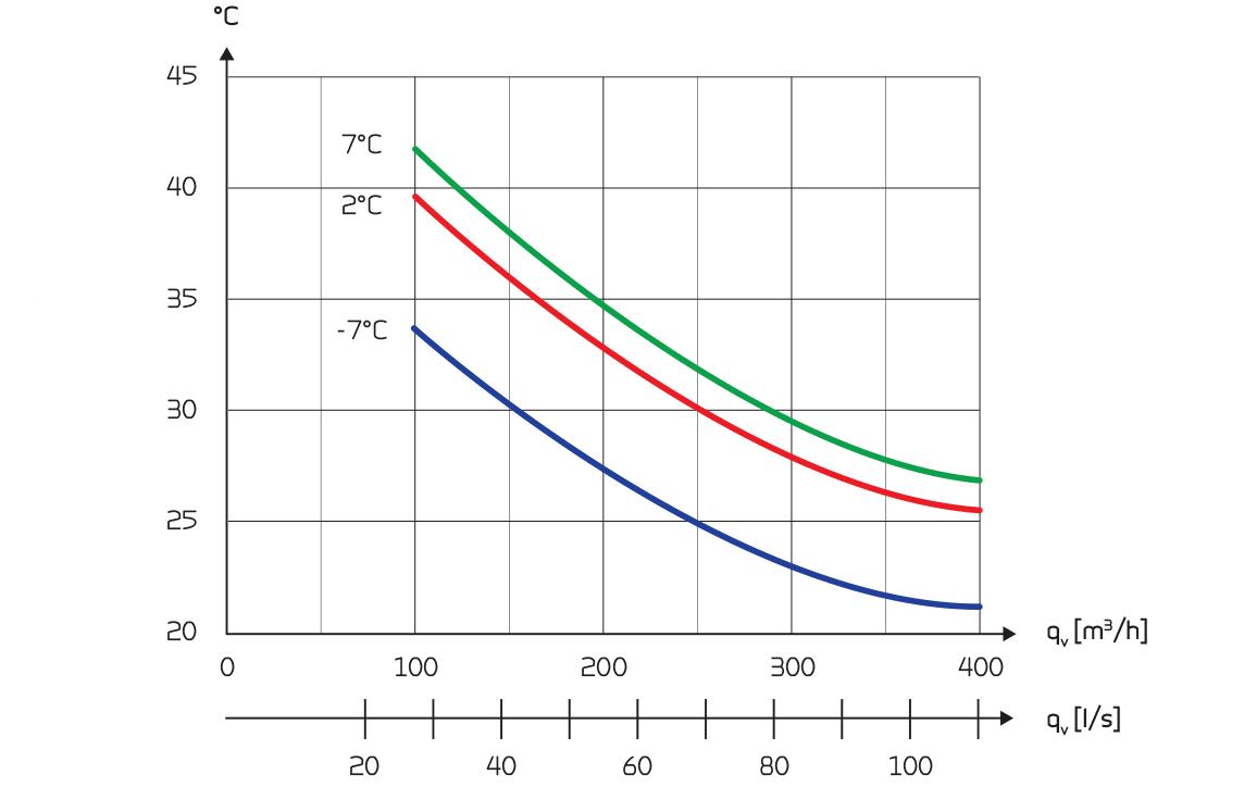 combi 302 polar tuloilman lämmitys