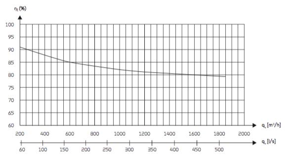 nilan comfort 1200 lämpötilahyötysuhdetaulukko