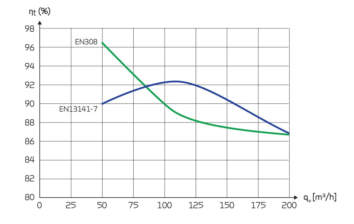 comfort ct 150 lto lämpötilahyötysuhdetaulukko