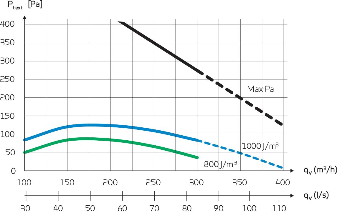 ct300 polar puhalluskäyräkaavio