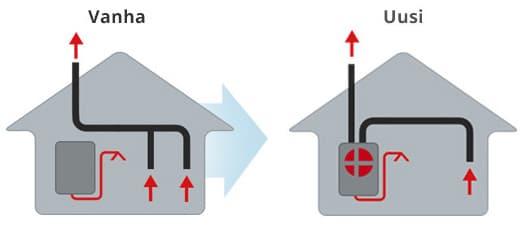 Lämminvesivaraajan sekä huippuimurin tilalle Nilan VGU