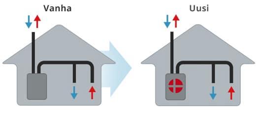 Vaihda ilmanvaihtokoneesi energiatehokkaaseen Comfort-sarjaan