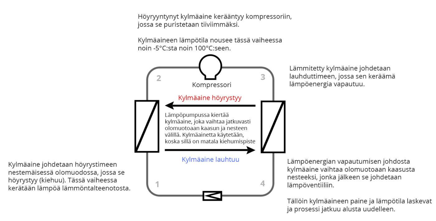 poistoilmalämpöpumpun toimintaperiaate